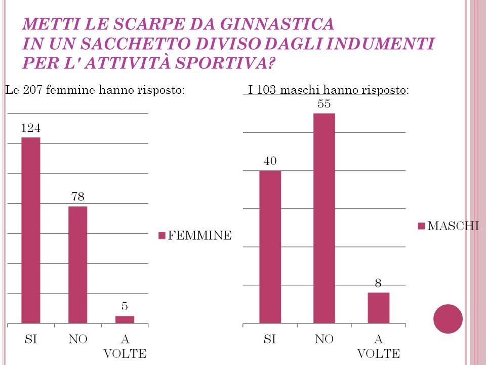 CONOSCI LE REGOLE DI BASE DI PRIMO SOCCORSO? I 103 maschi hanno risposto: Le 207 femmine hanno risposto: