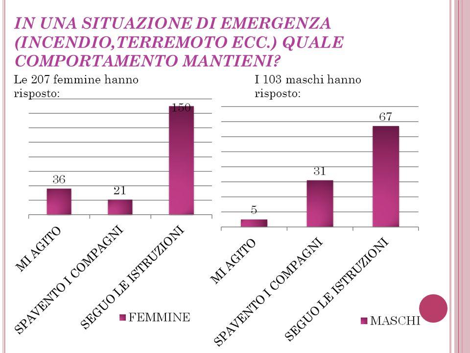 METTI LE SCARPE DA GINNASTICA IN UN SACCHETTO DIVISO DAGLI INDUMENTI PER L' ATTIVITÀ SPORTIVA? Le 207 femmine hanno risposto:I 103 maschi hanno rispos