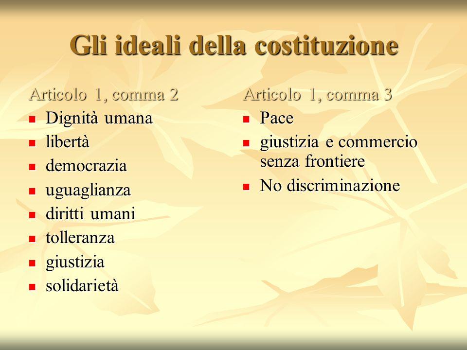 Gli ideali della costituzione Articolo 1, comma 2 Dignità umana Dignità umana libertà libertà democrazia democrazia uguaglianza uguaglianza diritti um