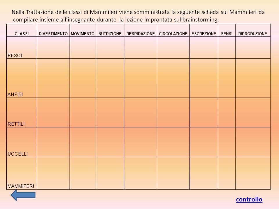 CLASSIRIVESTIMENTOMOVIMENTONUTRIZIONERESPIRAZIONECIRCOLAZIONEESCREZIONESENSIRIPRODUZIONE PESCI ANFIBI RETTILI UCCELLI MAMMIFERI Nella Trattazione delle classi di Mammiferi viene somministrata la seguente scheda sui Mammiferi da compilare insieme allinsegnante durante la lezione improntata sul brainstorming.
