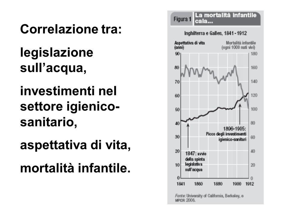 Correlazione tra: legislazione sullacqua, investimenti nel settore igienico- sanitario, aspettativa di vita, mortalità infantile.