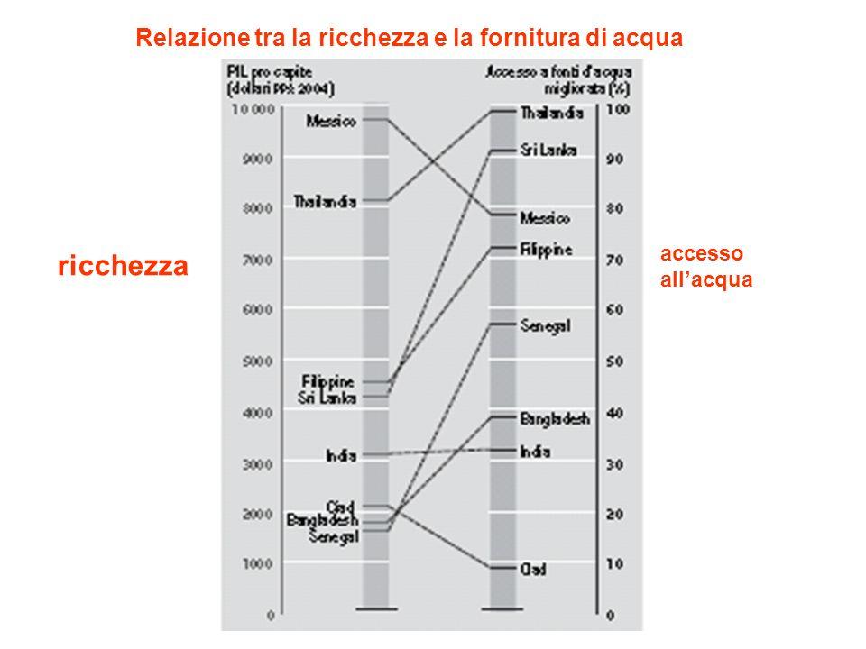 ricchezza accesso allacqua Relazione tra la ricchezza e la fornitura di acqua