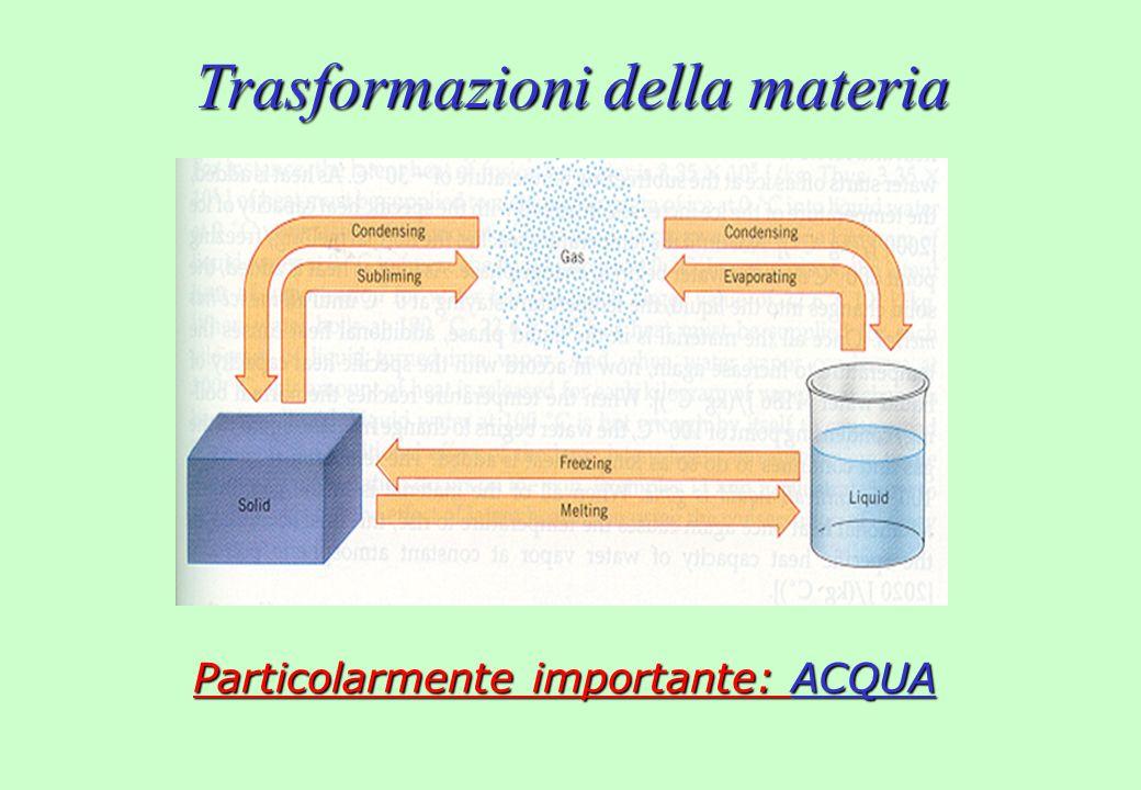Trasformazioni dellacqua Riscaldamento del ghiaccio Ebollizione dellacqua Riscaldamento dellacqua Fusione del ghiaccio T (°C) Calore fornito (u.a.) Riscaldamento del vapore acqueo