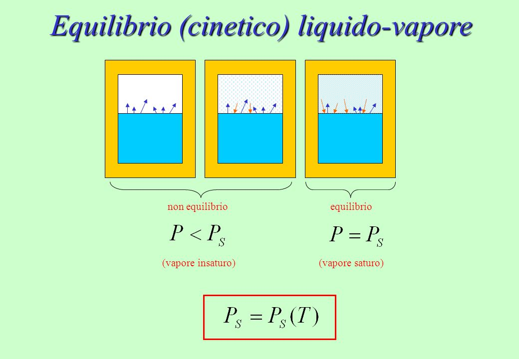 Determinazione di UR dalla misura di T e T R 1.Misuro T 2.