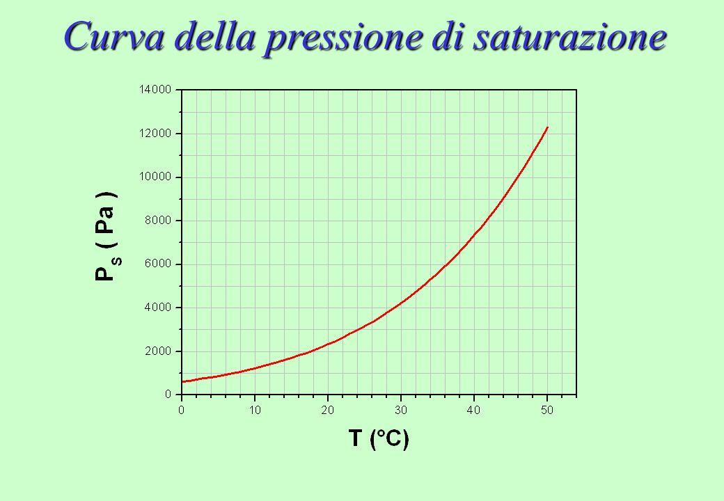 Umidità Relativa UR Pressione parziale di vapore P Contributo del vapor acqueo alla pressione [P]=Pa Pressione di saturazione P S (T) Massimo valore della pressione di vapore ad una certa temperatura [P S ]=Pa