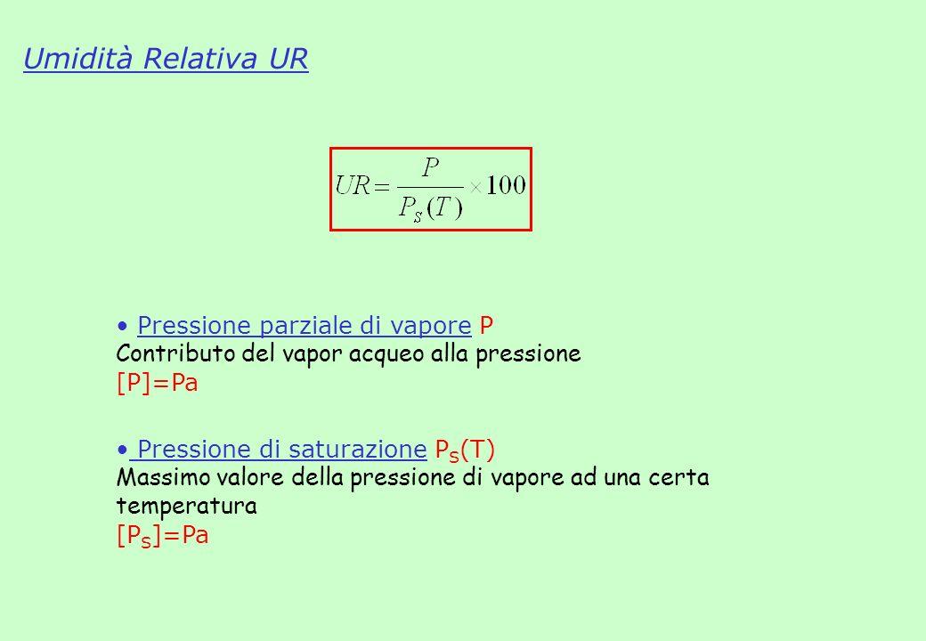 Umidità e materiali igroscopici II. Umidità e materiali igroscopici U CA