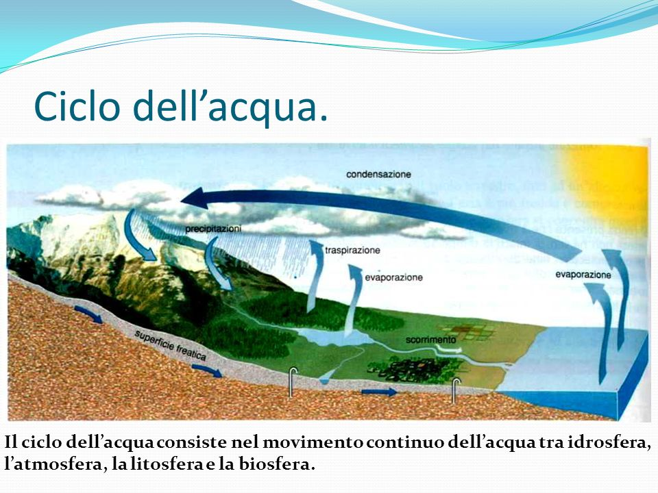 Ciclo dellacqua. Il ciclo dellacqua consiste nel movimento continuo dellacqua tra idrosfera, latmosfera, la litosfera e la biosfera.