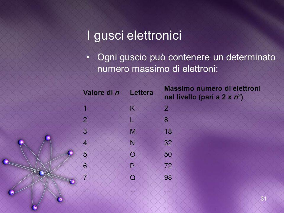 31 I gusci elettronici Ogni guscio può contenere un determinato numero massimo di elettroni: Valore di nLettera Massimo numero di elettroni nel livell