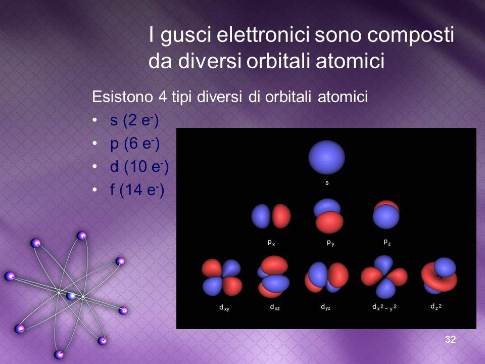 32 I gusci elettronici sono composti da diversi orbitali atomici Esistono 4 tipi diversi di orbitali atomici s (2 e - ) p (6 e - ) d (10 e - ) f (14 e
