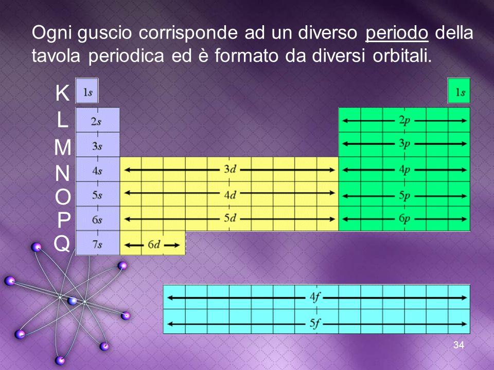 34 Ogni guscio corrisponde ad un diverso periodo della tavola periodica ed è formato da diversi orbitali. K L M N O P Q