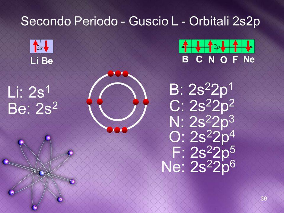 39 Secondo Periodo - Guscio L - Orbitali 2s2p B B: 2s 2 2p 1 C C: 2s 2 2p 2 N N: 2s 2 2p 3 O O: 2s 2 2p 4 F F: 2s 2 2p 5 Ne Ne: 2s 2 2p 6 Li Li: 2s 1