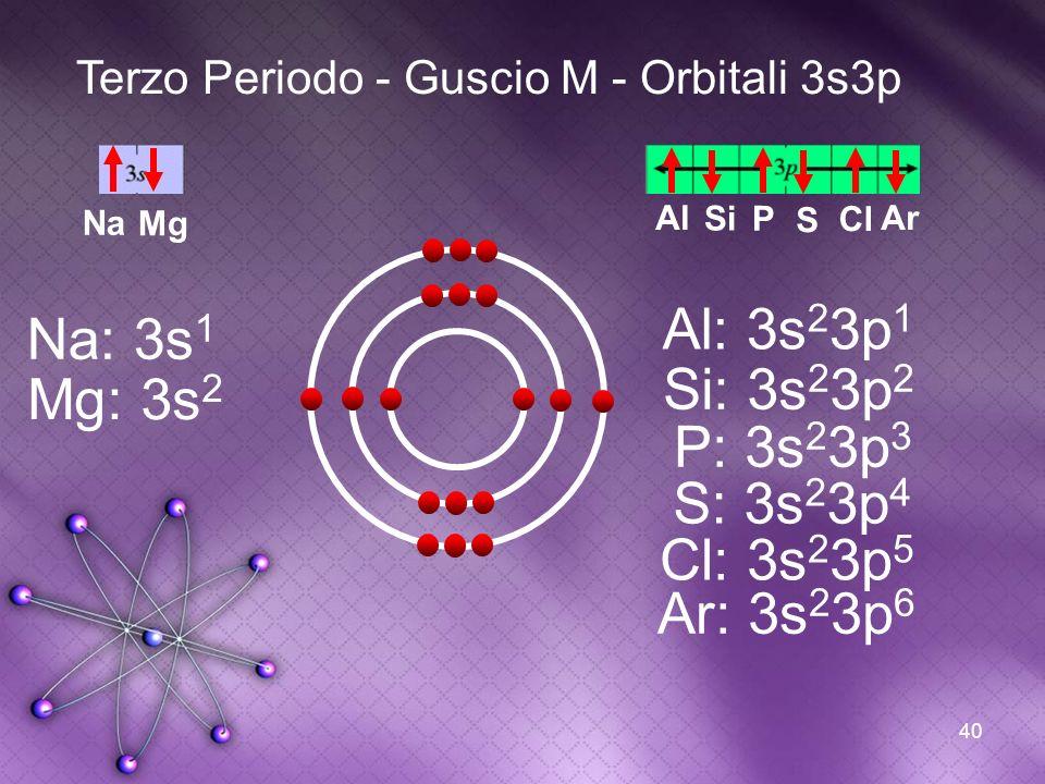 40 Terzo Periodo - Guscio M - Orbitali 3s3p Na Na: 3s 1 Mg Mg: 3s 2 Al Al: 3s 2 3p 1 Si Si: 3s 2 3p 2 P P: 3s 2 3p 3 S S: 3s 2 3p 4 Ar Ar: 3s 2 3p 6 C