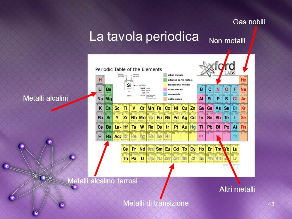 43 La tavola periodica Metalli alcalini Metalli alcalino terrosi Metalli di transizione Altri metalli Non metalli Gas nobili