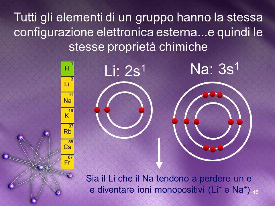 46 Tutti gli elementi di un gruppo hanno la stessa configurazione elettronica esterna...e quindi le stesse proprietà chimiche Na: 3s 1 Li: 2s 1 Sia il