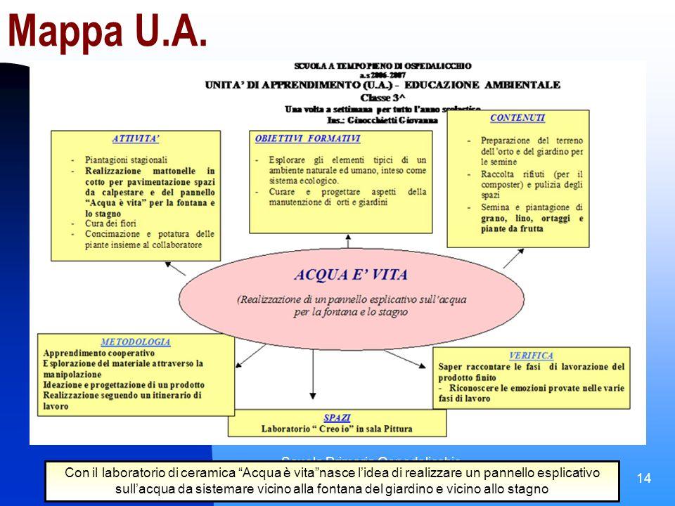 Scuola Primaria Ospedalicchio (PG) a.s. 2005-2006 Laboratorio Arte e Natura 14 Mappa U.A.