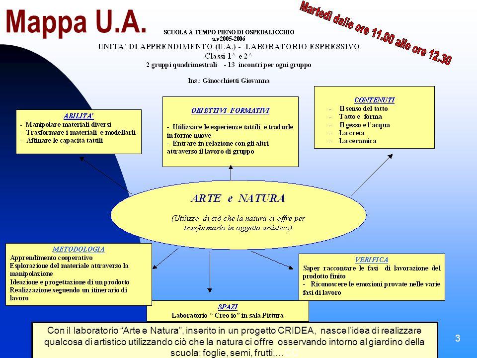 Scuola Primaria Ospedalicchio (PG) a.s. 2005-2006 Laboratorio Arte e Natura 3 Mappa U.A.