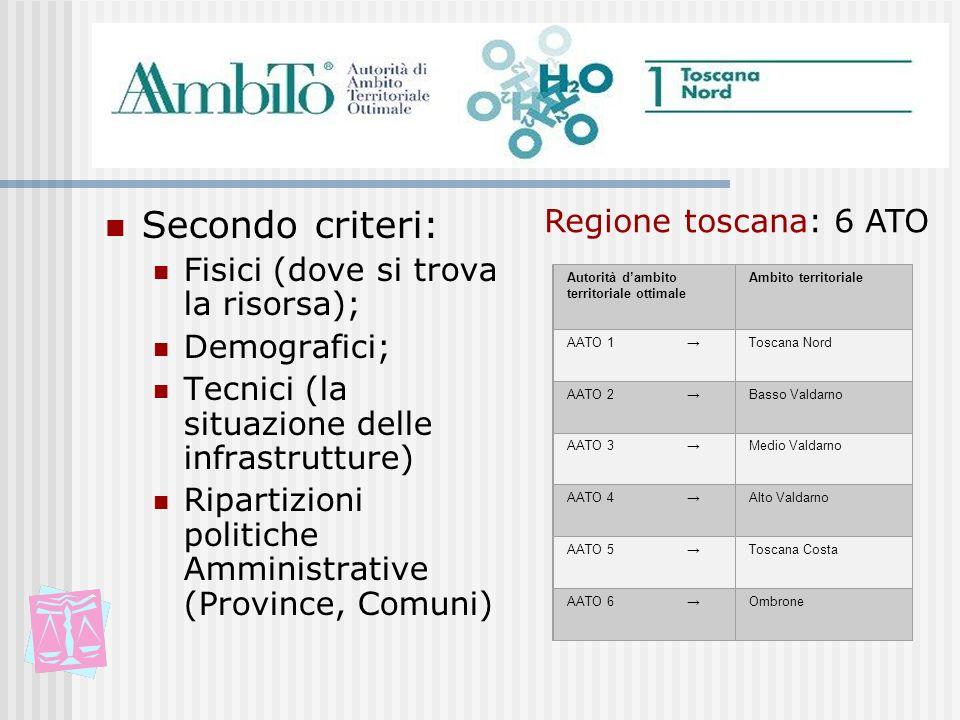 Secondo criteri: Fisici (dove si trova la risorsa); Demografici; Tecnici (la situazione delle infrastrutture) Ripartizioni politiche Amministrative (P