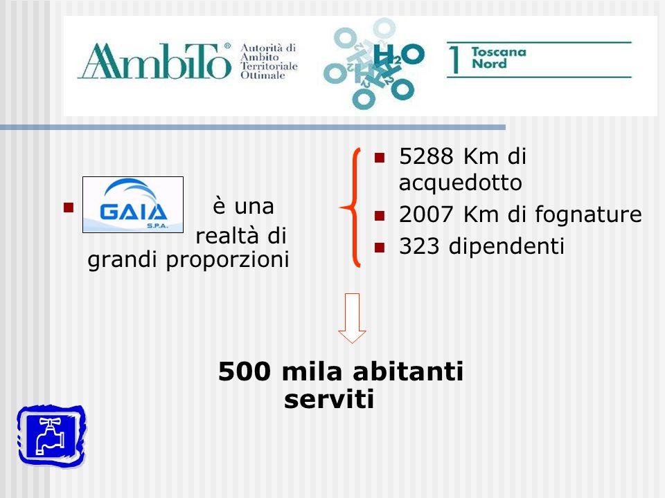 è una realtà di grandi proporzioni 5288 Km di acquedotto 2007 Km di fognature 323 dipendenti 500 mila abitanti serviti