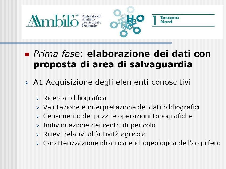 Prima fase: elaborazione dei dati con proposta di area di salvaguardia A1 Acquisizione degli elementi conoscitivi Ricerca bibliografica Valutazione e