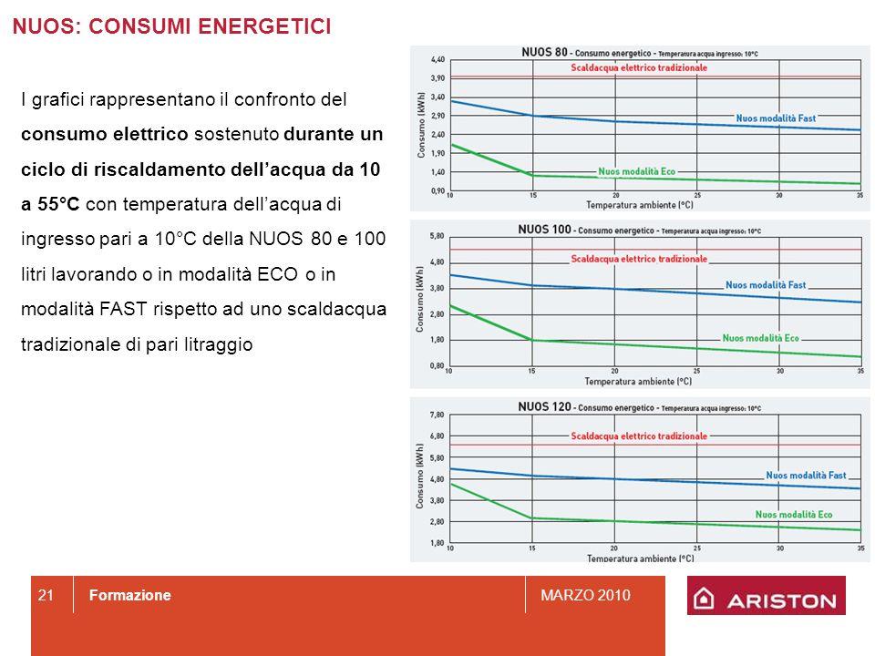 FormazioneMARZO 2010 21 NUOS: CONSUMI ENERGETICI I grafici rappresentano il confronto del consumo elettrico sostenuto durante un ciclo di riscaldament