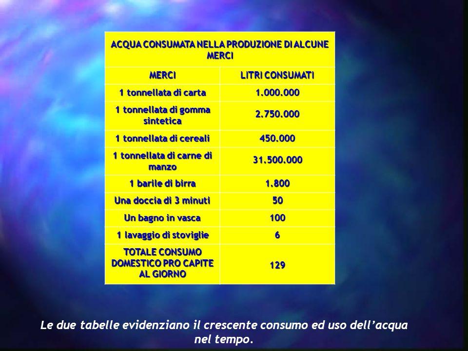 ACQUA CONSUMATA NELLA PRODUZIONE DI ALCUNE MERCI MERCI LITRI CONSUMATI 1 tonnellata di carta 1.000.000 1 tonnellata di gomma sintetica 2.750.000 1 ton