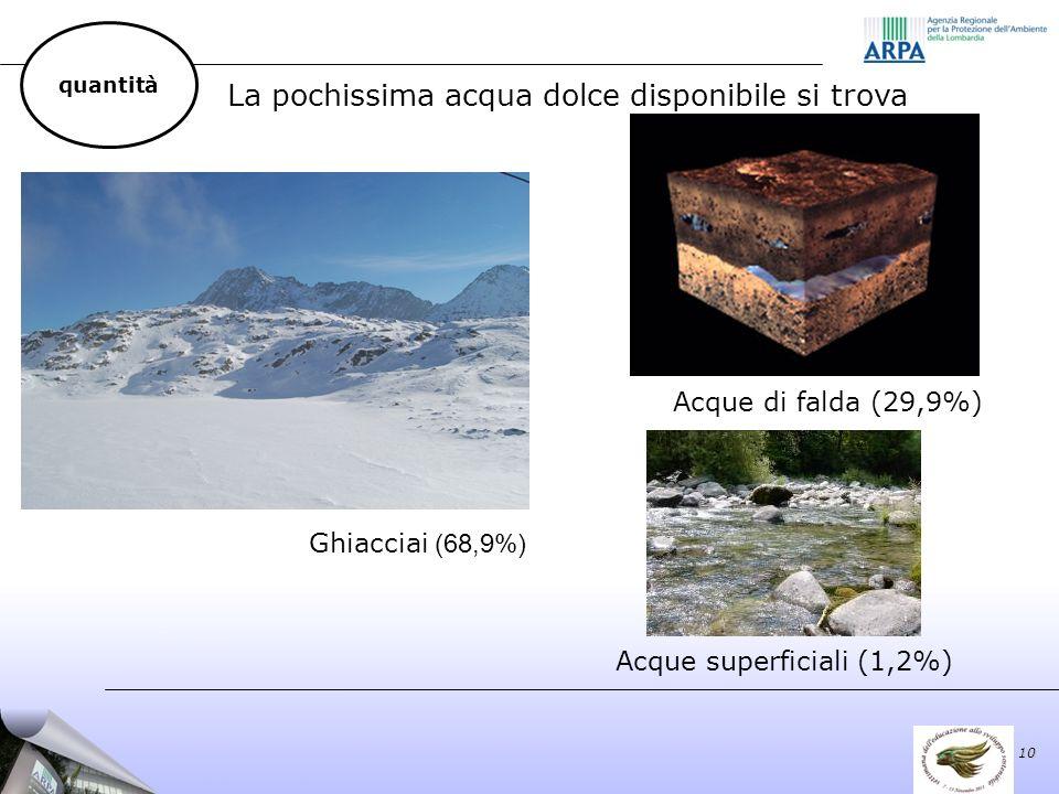La pochissima acqua dolce disponibile si trova Acque superficiali (1,2%) Ghiacciai (68,9%) Acque di falda (29,9%) 10 quantità
