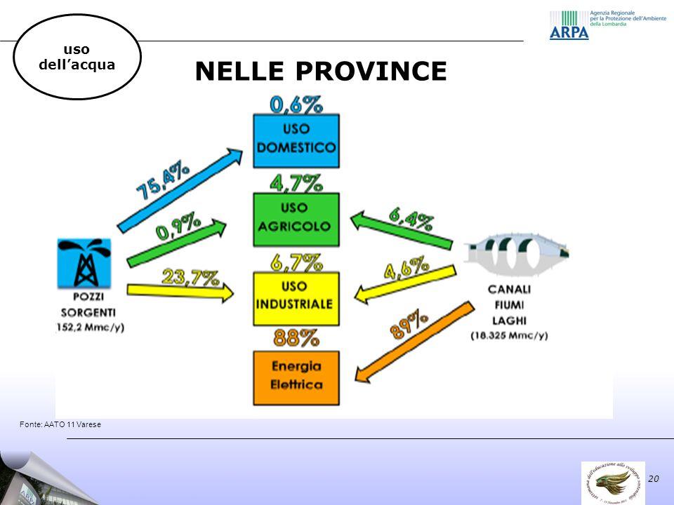 20 uso dellacqua NELLE PROVINCE Fonte: AATO 11 Varese