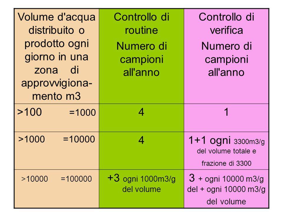 Volume d acqua distribuito o prodotto ogni giorno in una zona di approvvigiona- mento m3 Controllo di routine Numero di campioni all anno Controllo di verifica Numero di campioni all anno >100 =1000 41 >1000 =10000 41+1 ogni 3300m3/g del volume totale e frazione di 3300 >10000 =100000 +3 ogni 1000m3/g del volume 3 + ogni 10000 m3/g del + ogni 10000 m3/g del volume