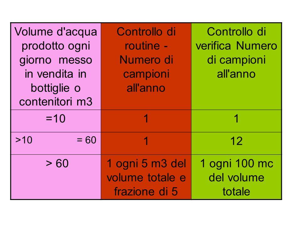 Volume d acqua prodotto ogni giorno messo in vendita in bottiglie o contenitori m3 Controllo di routine - Numero di campioni all anno Controllo di verifica Numero di campioni all anno =1011 >10 = 60 112 > 601 ogni 5 m3 del volume totale e frazione di 5 1 ogni 100 mc del volume totale
