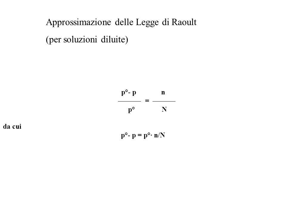p°- p n = p° N da cui p°- p = p°· n/N Approssimazione delle Legge di Raoult (per soluzioni diluite)
