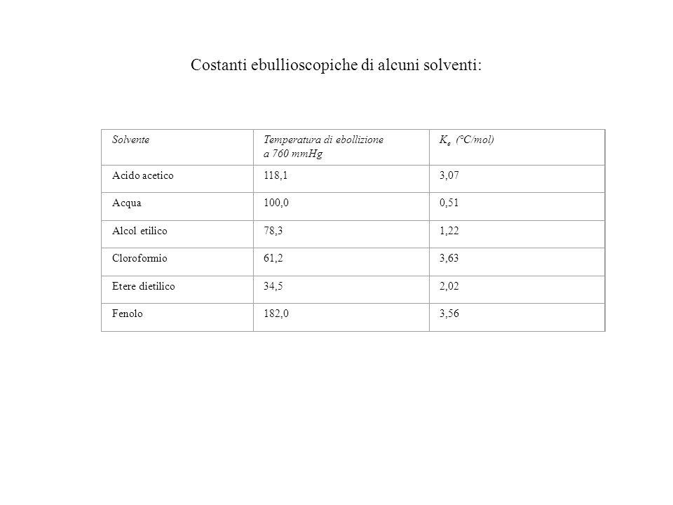 Costanti ebullioscopiche di alcuni solventi: SolventeTemperatura di ebollizione a 760 mmHg K e (°C/mol) Acido acetico118,13,07 Acqua100,00,51 Alcol et
