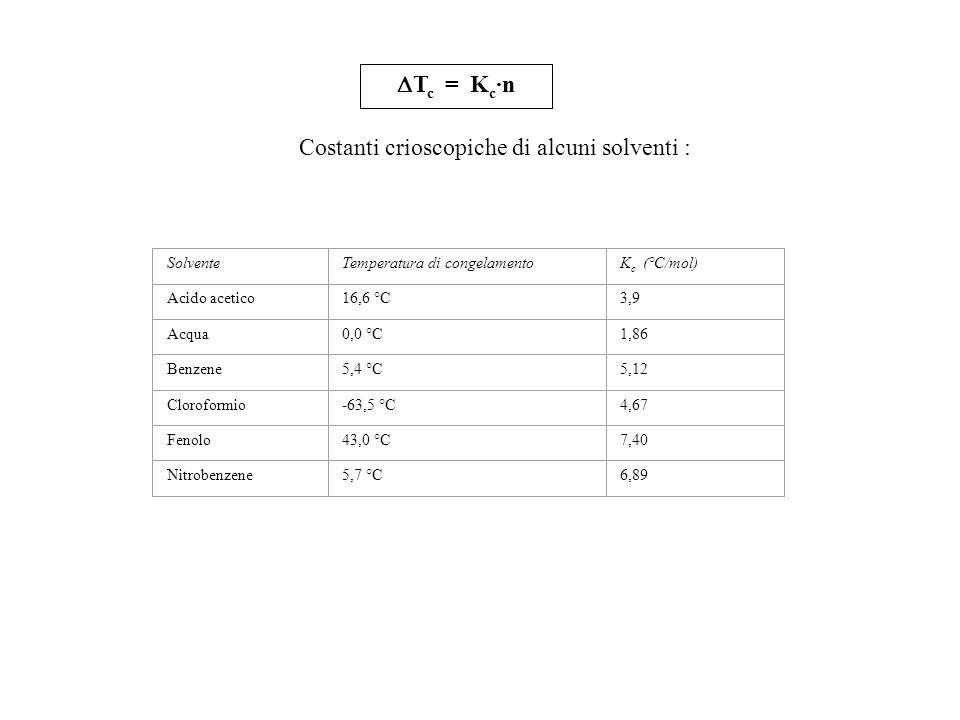 della crioscopia T c = K c ·n Costanti crioscopiche di alcuni solventi : SolventeTemperatura di congelamentoK c (°C/mol) Acido acetico16,6 °C3,9 Acqua