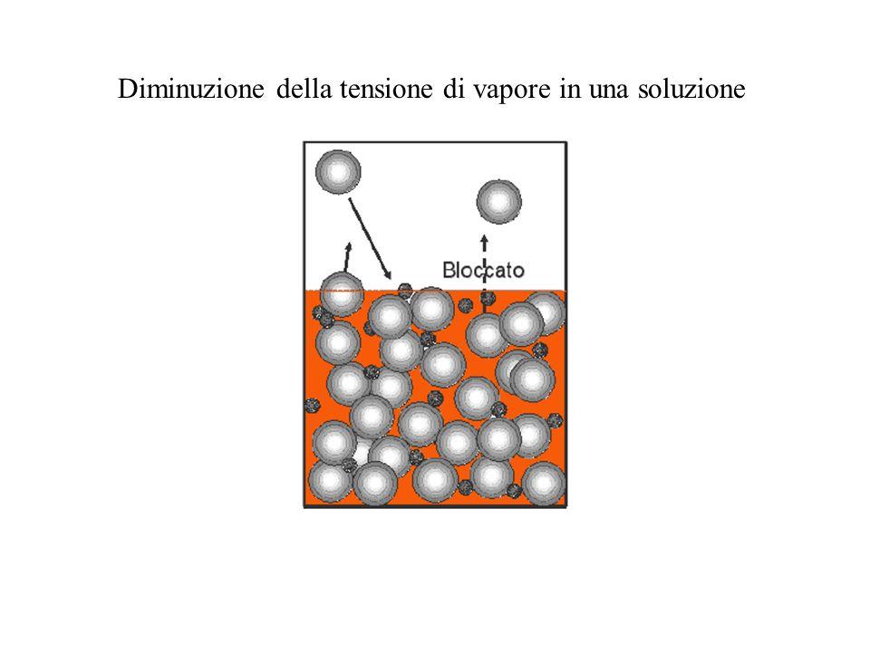 della crioscopia T c = K c ·n Costanti crioscopiche di alcuni solventi : SolventeTemperatura di congelamentoK c (°C/mol) Acido acetico16,6 °C3,9 Acqua0,0 °C1,86 Benzene5,4 °C5,12 Cloroformio-63,5 °C4,67 Fenolo43,0 °C7,40 Nitrobenzene5,7 °C6,89