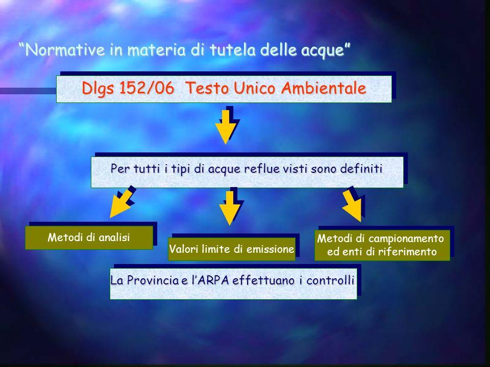 Normative in materia di tutela delle acque Dlgs 152/06 Testo Unico Ambientale Per tutti i tipi di acque reflue visti sono definiti Valori limite di em