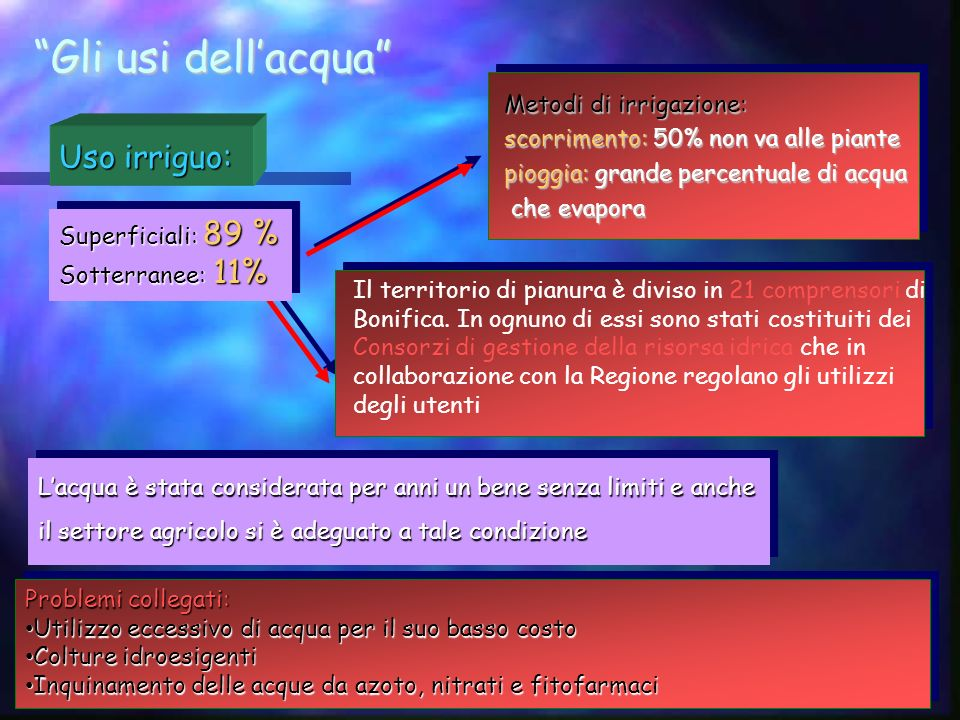 Gli usi dellacqua Uso irriguo: Superficiali: 89 % Sotterranee: 11% Superficiali: 89 % Sotterranee: 11% Il territorio di pianura è diviso in 21 compren
