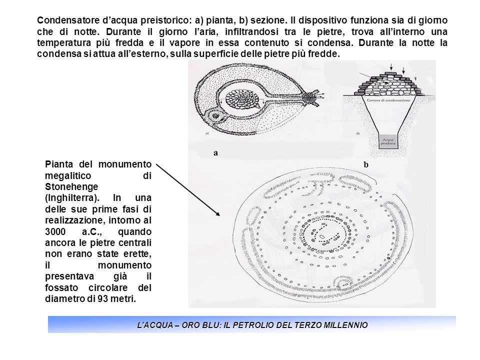 LACQUA – ORO BLU: IL PETROLIO DEL TERZO MILLENNIO Condensatore dacqua preistorico: a) pianta, b) sezione. Il dispositivo funziona sia di giorno che di