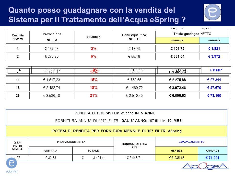 Quanto posso guadagnare con la vendita del Sistema per il Trattamento dell'Acqua eSpring ? 2 275,86 6% 55,18 331,04 3.972 560,31 -V.V.398,03 V.P. Quan