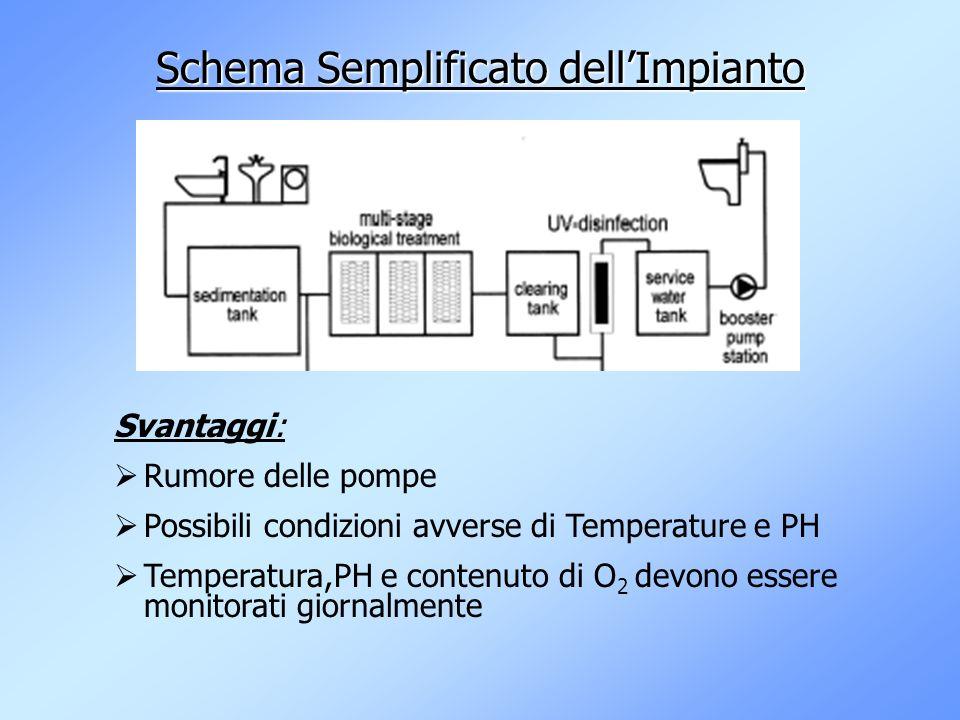 Schema Semplificato dellImpianto Svantaggi: Rumore delle pompe Possibili condizioni avverse di Temperature e PH Temperatura,PH e contenuto di O 2 devono essere monitorati giornalmente