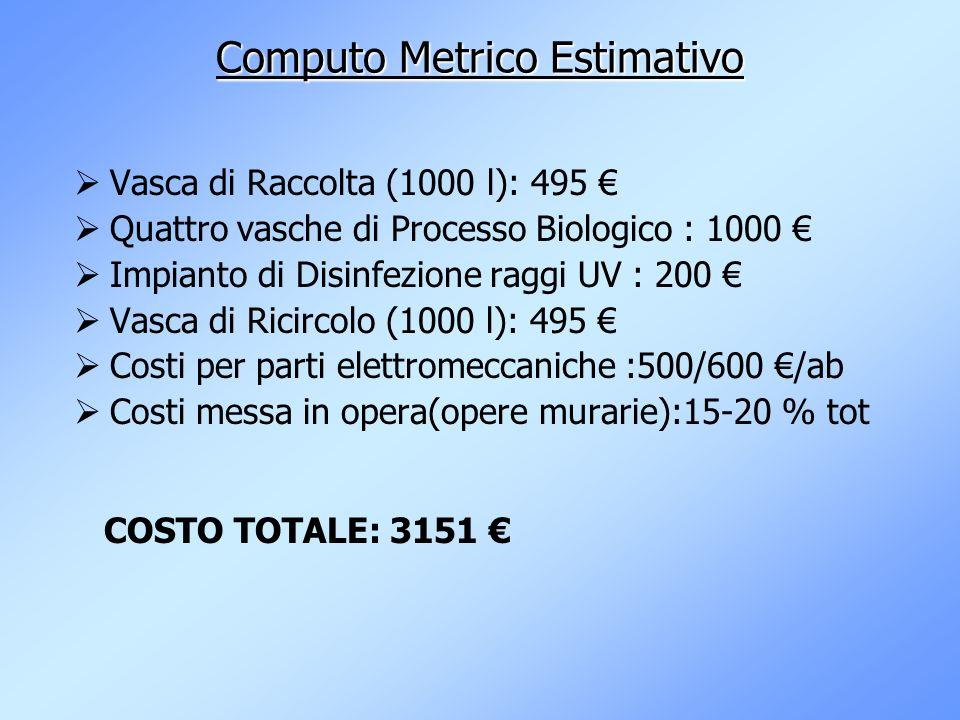 Computo Metrico Estimativo Vasca di Raccolta (1000 l): 495 Quattro vasche di Processo Biologico : 1000 Impianto di Disinfezione raggi UV : 200 Vasca d
