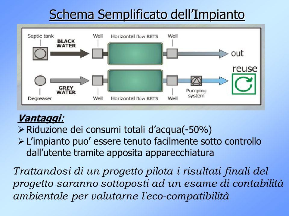 Schema Semplificato dellImpianto Vantaggi: Riduzione dei consumi totali dacqua(-50%) Limpianto puo essere tenuto facilmente sotto controllo dallutente