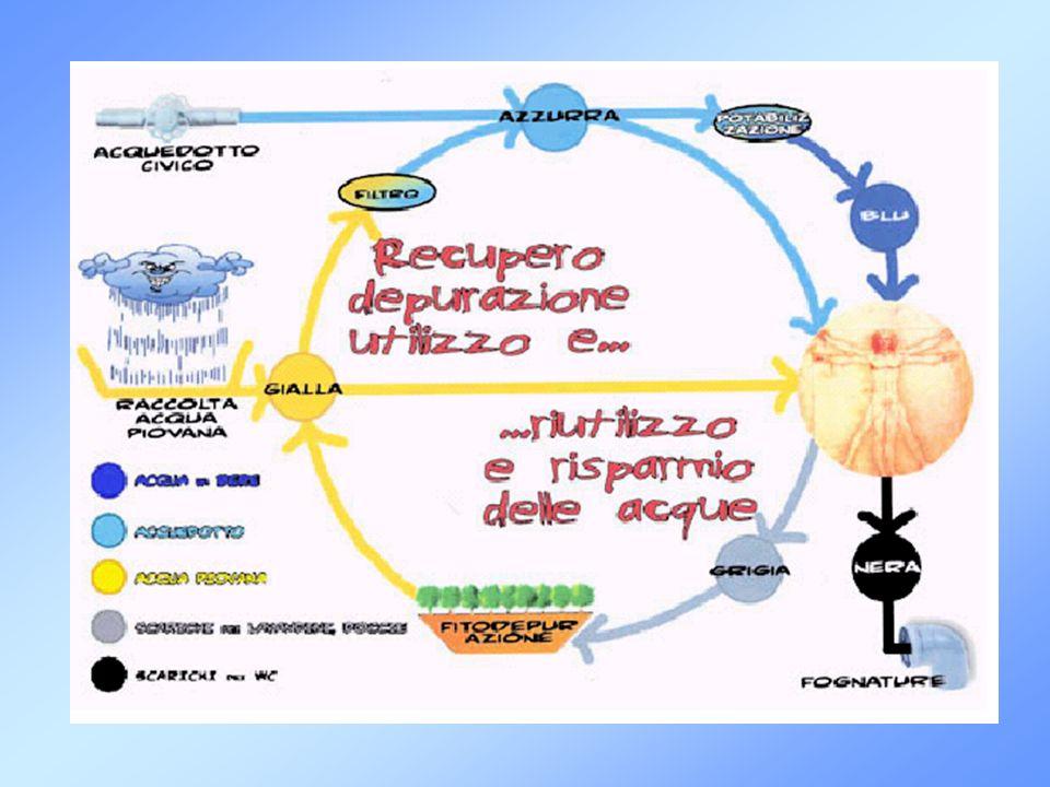 c) ITALIA (Bologna) Riciclo Acque Grigie e riutilizzo acque piovane nellambito del Progetto Acquasave Caratteristiche del Progetto: Le Reti del Sistema sono differenziate in: Rete di Adduzione: Rete di Acqua potabile (Lavelli, Vasche da Bagno, Docce) Rete di Utilizzo di Acqua di Pioggia (Lavatrice, Lavastoviglie) Rete di Riciclo Acque Grigie (Sciacquoni) Rete di Scarico delle Acque: Separazione Acque Grigie dalle Acque Nere