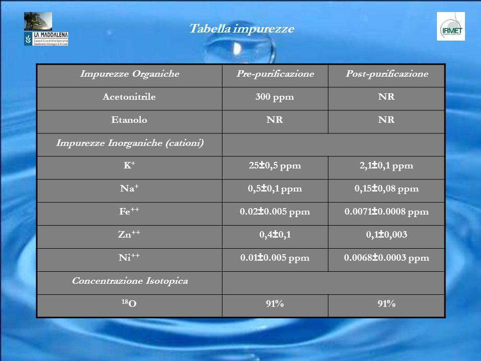 Impurezze OrganichePre-purificazionePost-purificazione Acetonitrile300 ppmNR EtanoloNR Impurezze Inorganiche (cationi) K+K+ 25±0,5 ppm2,1±0,1 ppm Na +