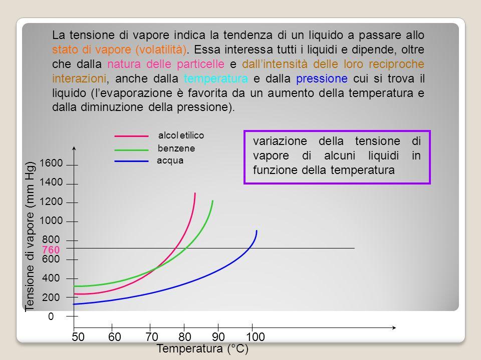 La tensione di vapore indica la tendenza di un liquido a passare allo stato di vapore (volatilità). Essa interessa tutti i liquidi e dipende, oltre ch
