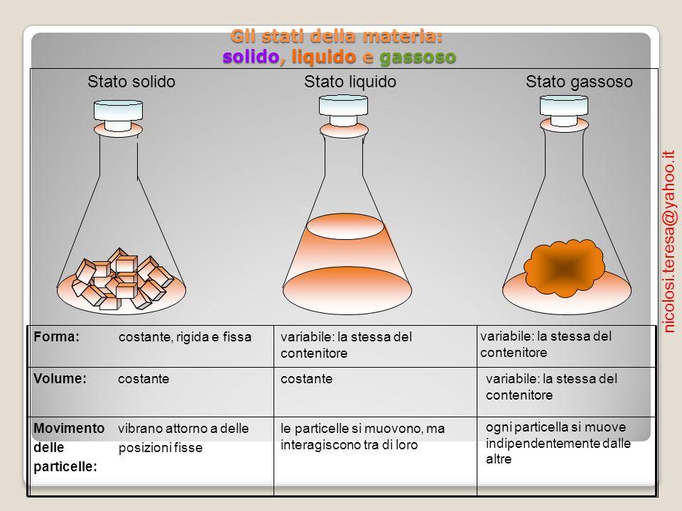 I passaggi di stato sublimazione brinamento fusione evaporazione (ebollizione) condensazione solido liquido aeriforme (vapore) solidificazione nicolosi.teresa@yahoo.it