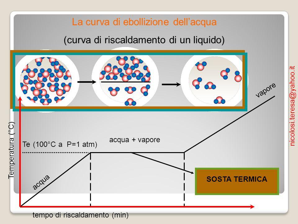 Temperatura (°C) tempo di raffreddamento(min) liquido + vapore liquido vapore T=100°C (P=1atm) La curva di raffreddamento del vapor acqueo Il grafico della condensazione ha un andamento inverso rispetto allebollizione SOSTA TERMICA nicolosi.teresa@yahoo.it