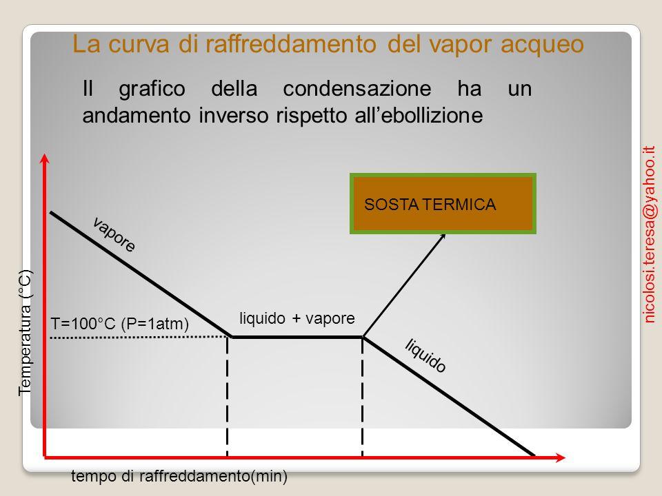 Temperatura (°C) tempo di raffreddamento(min) liquido + vapore liquido vapore T=100°C (P=1atm) La curva di raffreddamento del vapor acqueo Il grafico