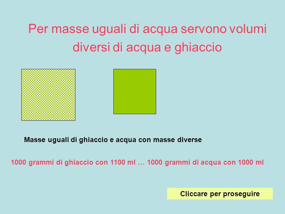 Per masse uguali di acqua servono volumi diversi di acqua e ghiaccio Masse uguali di ghiaccio e acqua con masse diverse 1000 grammi di ghiaccio con 11
