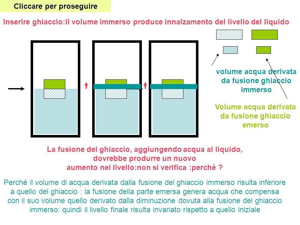 Inserire ghiaccio:il volume immerso produce innalzamento del livello del liquido La fusione del ghiaccio, aggiungendo acqua al liquido, dovrebbe produ