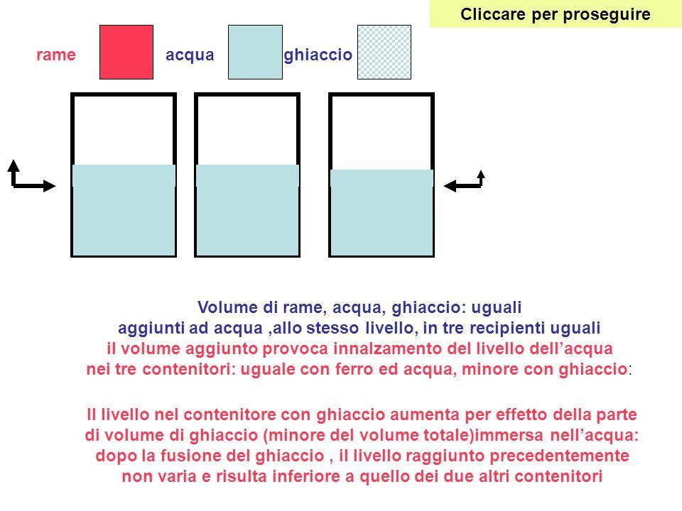 rameacquaghiaccio Volume di rame, acqua, ghiaccio: uguali aggiunti ad acqua,allo stesso livello, in tre recipienti uguali il volume aggiunto provoca i