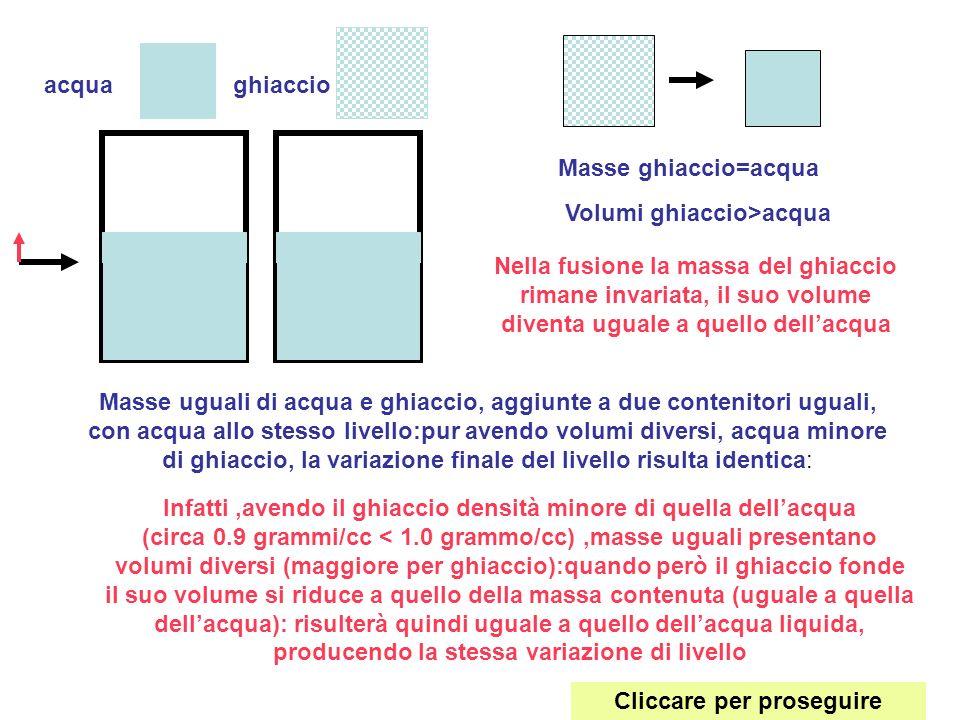 acquaghiaccio Masse uguali di acqua e ghiaccio, aggiunte a due contenitori uguali, con acqua allo stesso livello:pur avendo volumi diversi, acqua mino